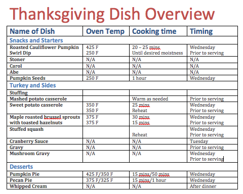 Thanksgiving cooking timeline: when to start each dish